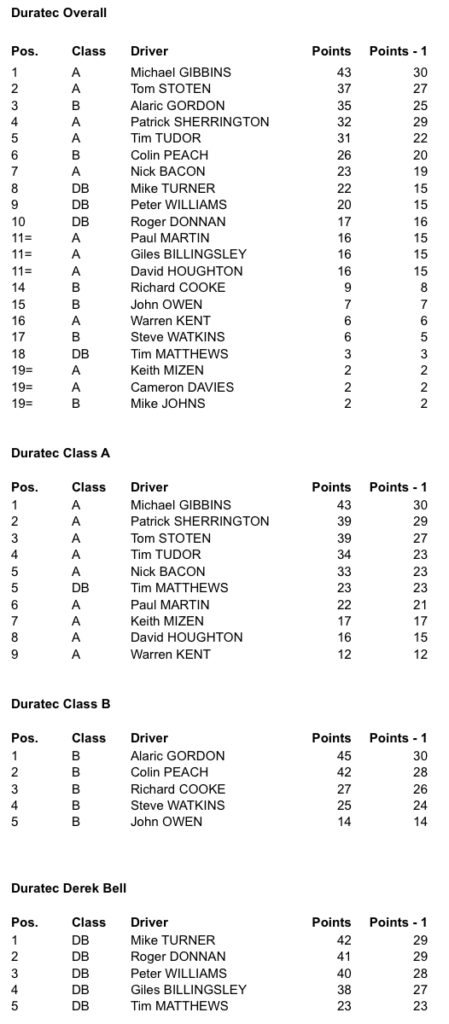 Sports 2000 Championship results 2016 part 2
